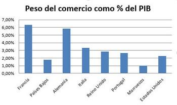 peso-del-comercio-como-porcentaje-del-pib