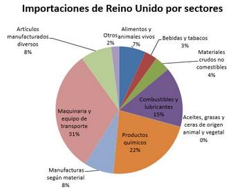 Importaciones-de-reino-unido-por-sectores