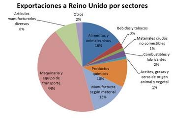 exportaciones-a-reino-unido-por-sectores