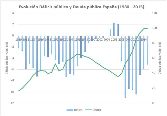 gráfico de la evolución del producto interior bruto español y la deuda en españa