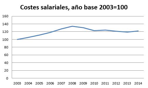 grafica de costes salariales en españa