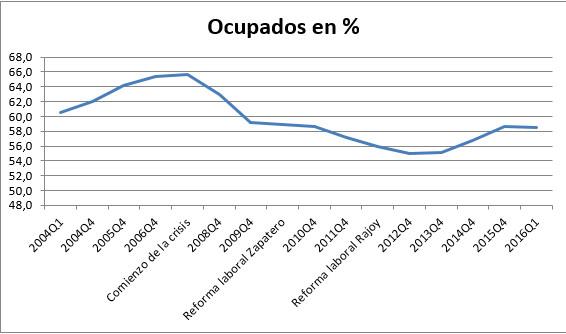 porcentaje de ocupados