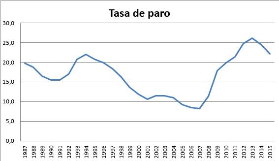 evolución de la tasa de paro española