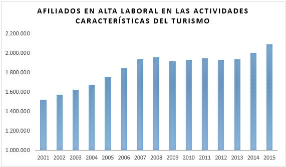 Fuente: Instituto de Turismo de España y elaboración propia