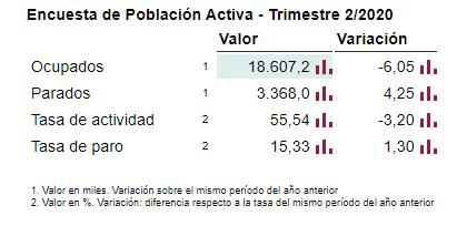 Encuesta del INE de Población activa para II trimestre del 2020